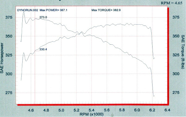 2006  Dodge Magnum SRT-8 Dyno Graph