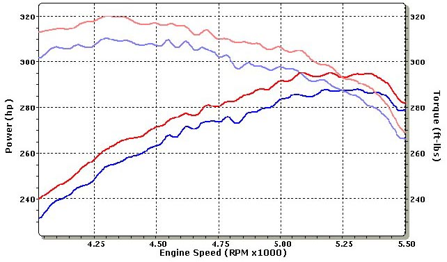 2005 Dodge Charger HEMI Dyno Results Graph