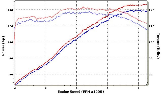 Mazda 3 Dyno Graph Results