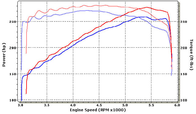 Pontiac Firebird Dyno Graph Results