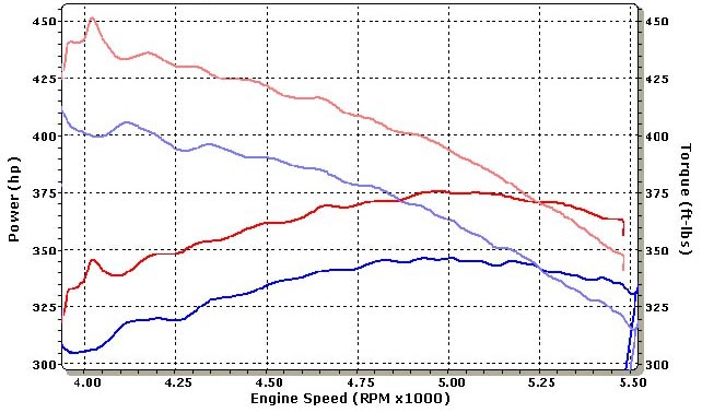 Ford F150 Lightning Dyno Graph Results