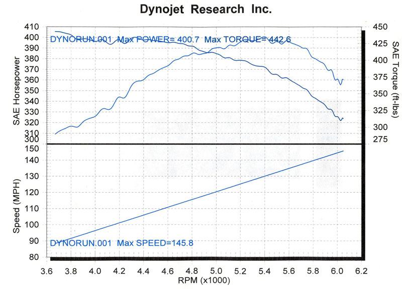 2002  Dodge Viper Final Edition Dyno Graph