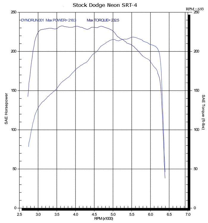 2004 Dodge Neon SRT-4  Dyno Results Graph