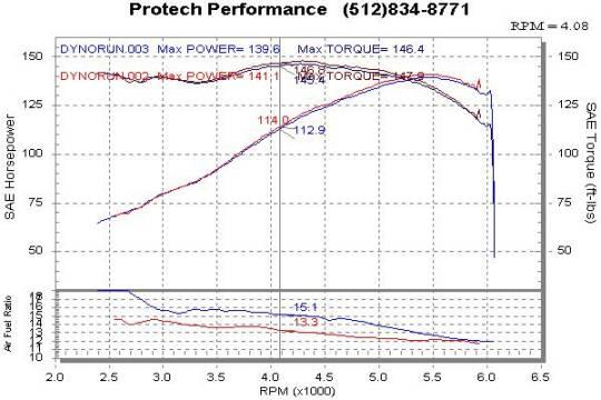 Nissan Altima Dyno Graph Results