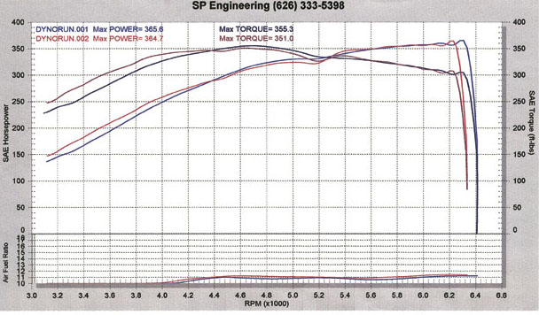 2004 Nissan 350Z Single Turbo Dyno Results Graph