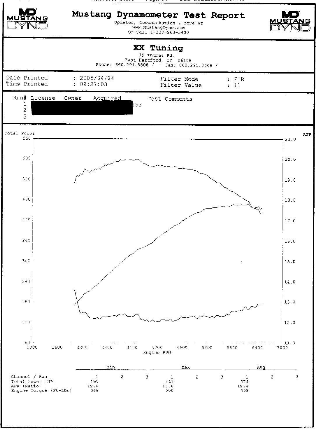 2004  Ford Mustang SVT Cobra Dyno Graph