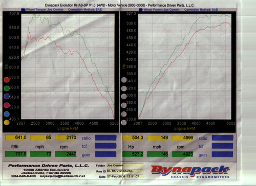 2005 Mercedes-Benz SL65 AMG  Dyno Results Graph