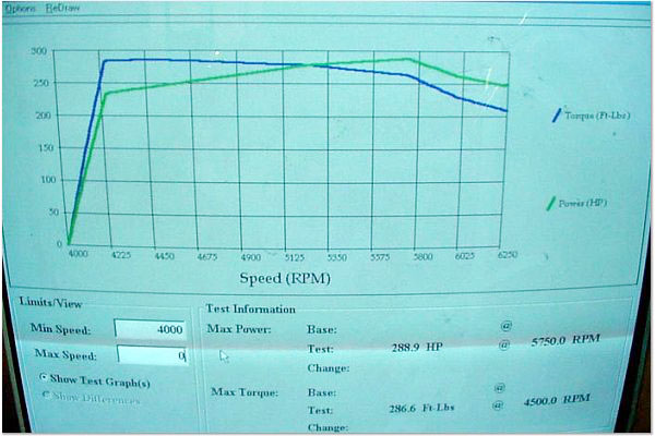 Mercedes-Benz SLK32 AMG Dyno Graph Results