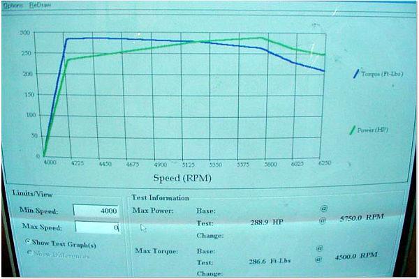 Mercedes-Benz SLK32 AMG Dyno Graph Results
