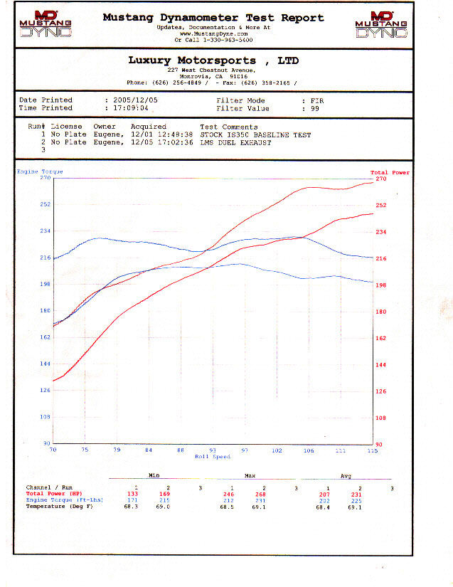 Lexus IS350 Dyno Graph Results