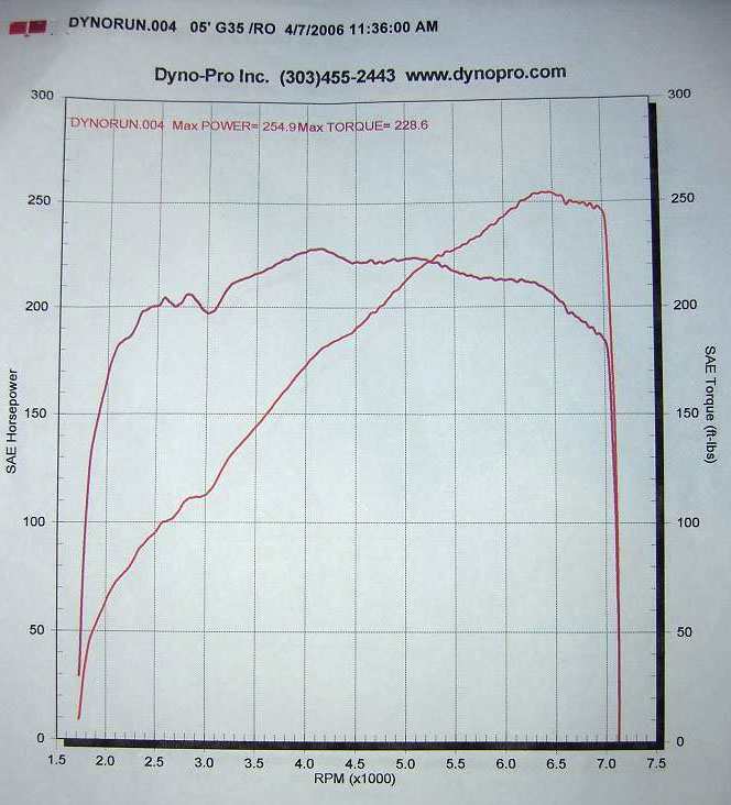 2005 Infiniti G35 Coupe Dyno Results Graph