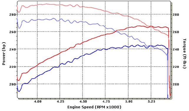 Chevrolet SSR Dyno Graph Results