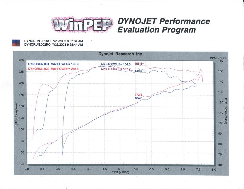 2000  Toyota Celica GTS SuperCharger Dyno Graph