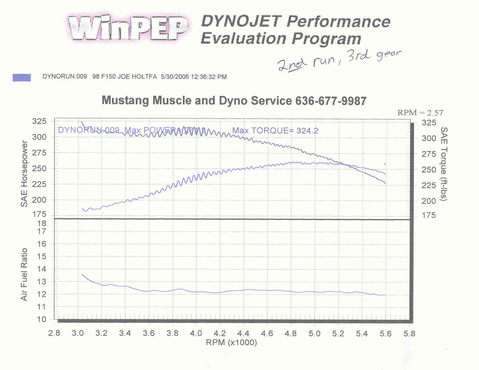 1998 Ford F150  Dyno Results Graph