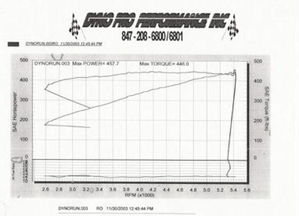 Chevrolet El Camino Dyno Graph Results
