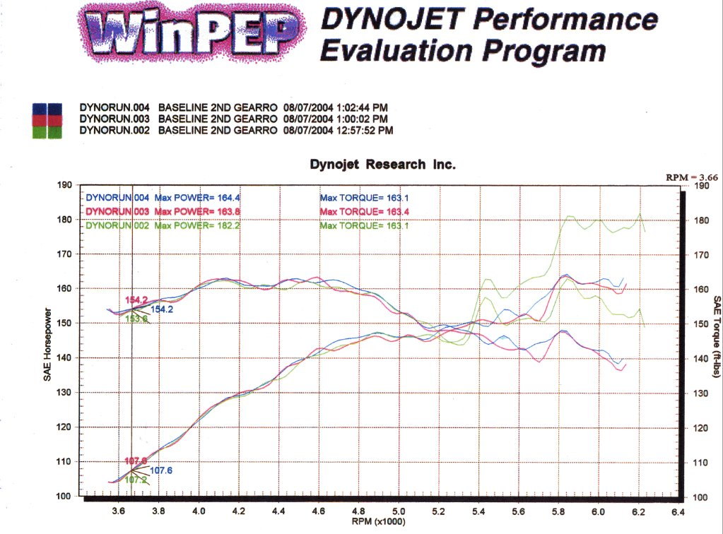 2004 Chevrolet Colorado LS ZQ8 CC Dyno Results Graph