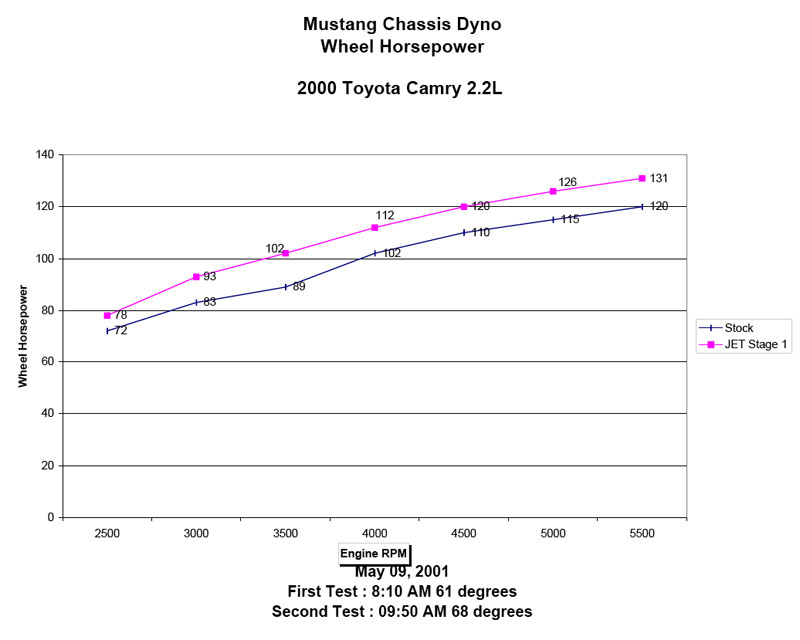 Toyota Camry Dyno Graph Results