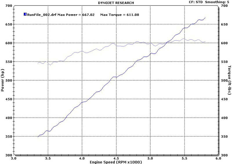 2004 Dodge Viper SRT10 Paxton Supercharged Dyno Results Graph