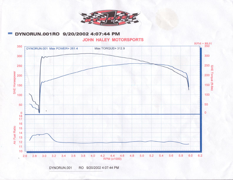 1993 Ford Mustang Cobra Dyno Results Graph