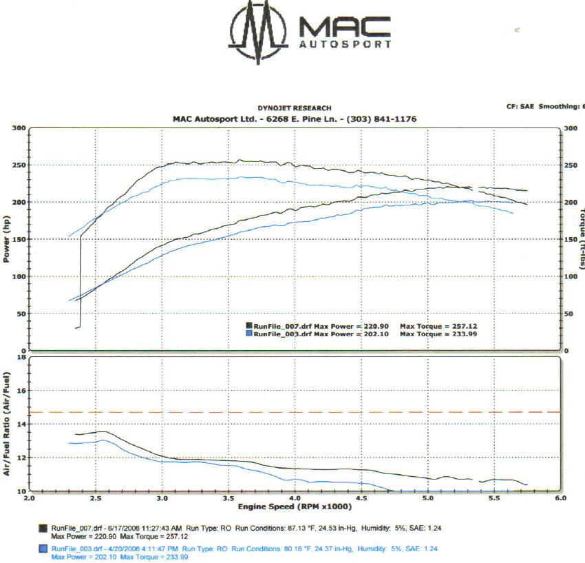 Subaru XT Dyno Graph Results