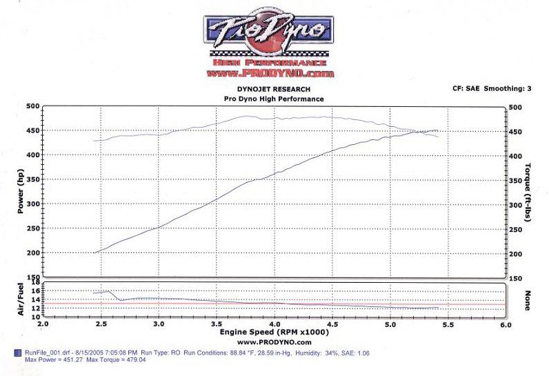 Dodge Viper Dyno Graph Results