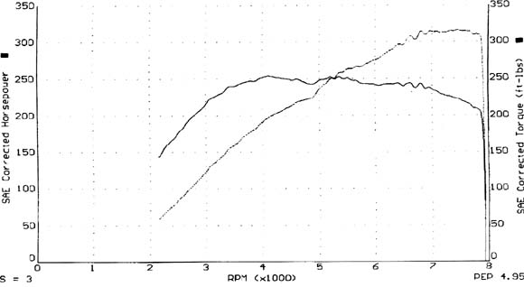 Acura NSX Dyno Graph Results