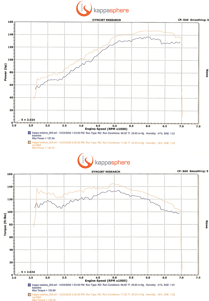 2006 Pontiac Solstice  Dyno Results Graph