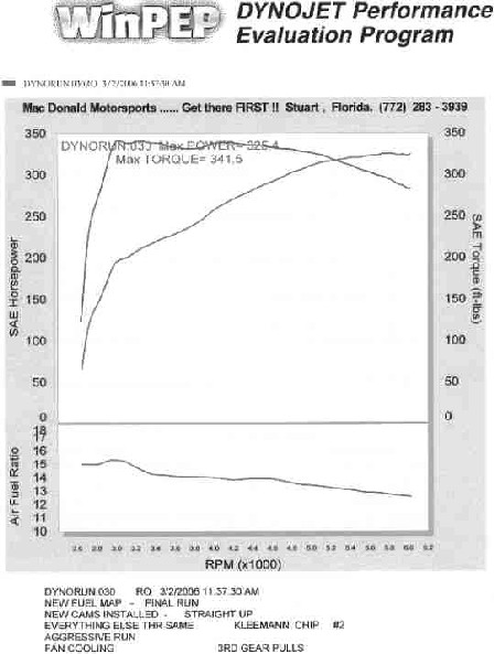 2003  Mercedes-Benz CLK55 AMG Coupe Dyno Graph