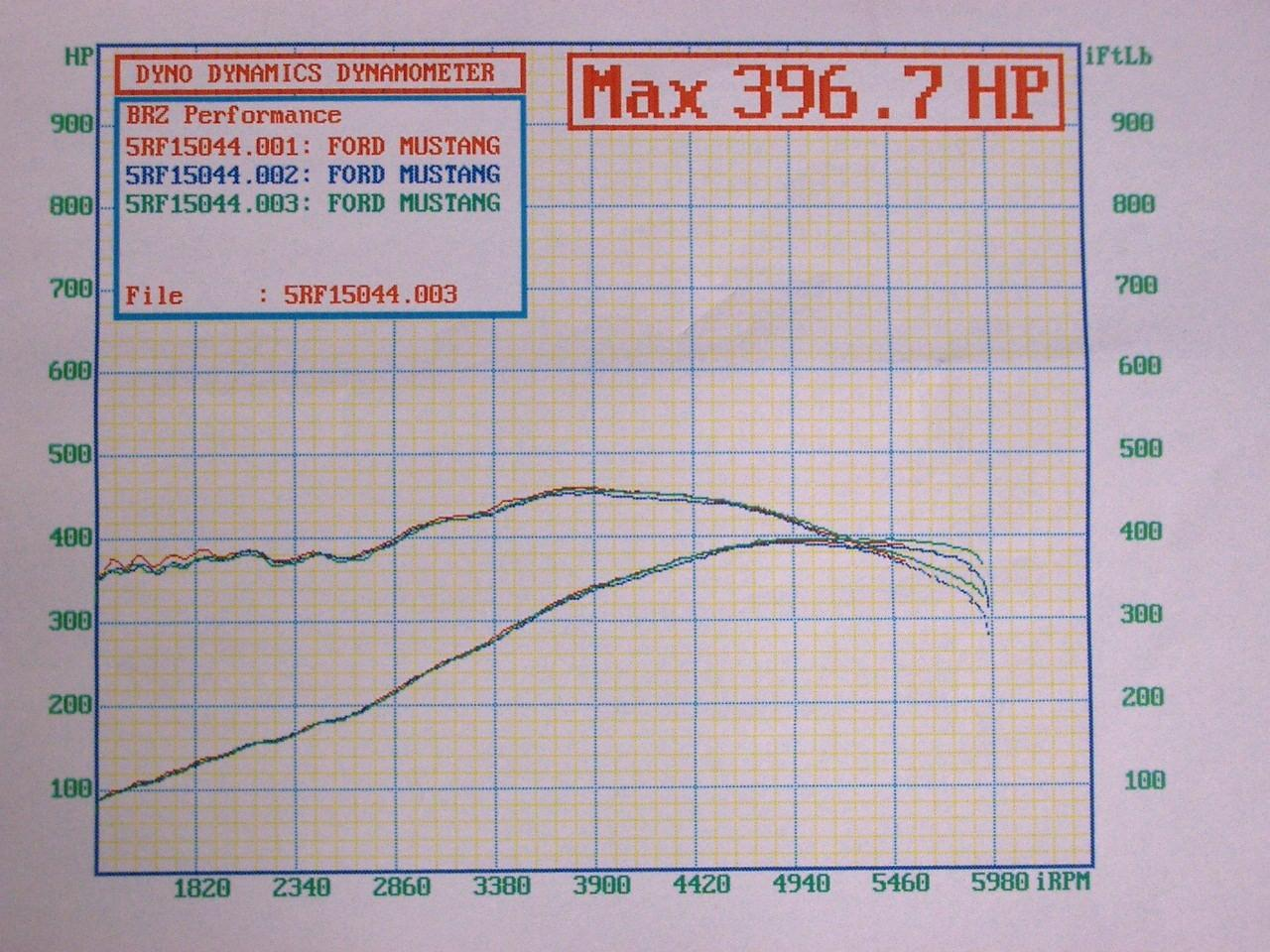 1994  Ford Mustang GT Dyno Graph