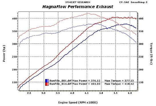 2006 Chrysler 300 SRT8 Dyno Results Graph