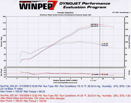 Kawasaki ZX-14 Dyno Graph Results