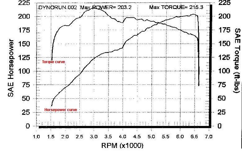 Volkswagen Golf R32 Dyno Graph Results