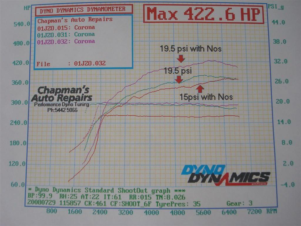 Toyota Corona Dyno Graph Results