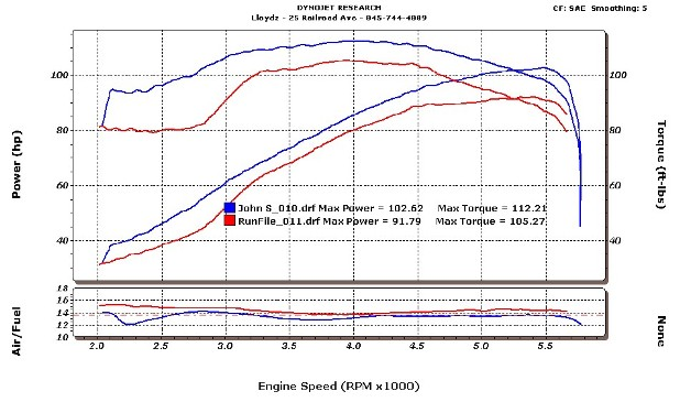 Victory V92C Dyno Graph Results