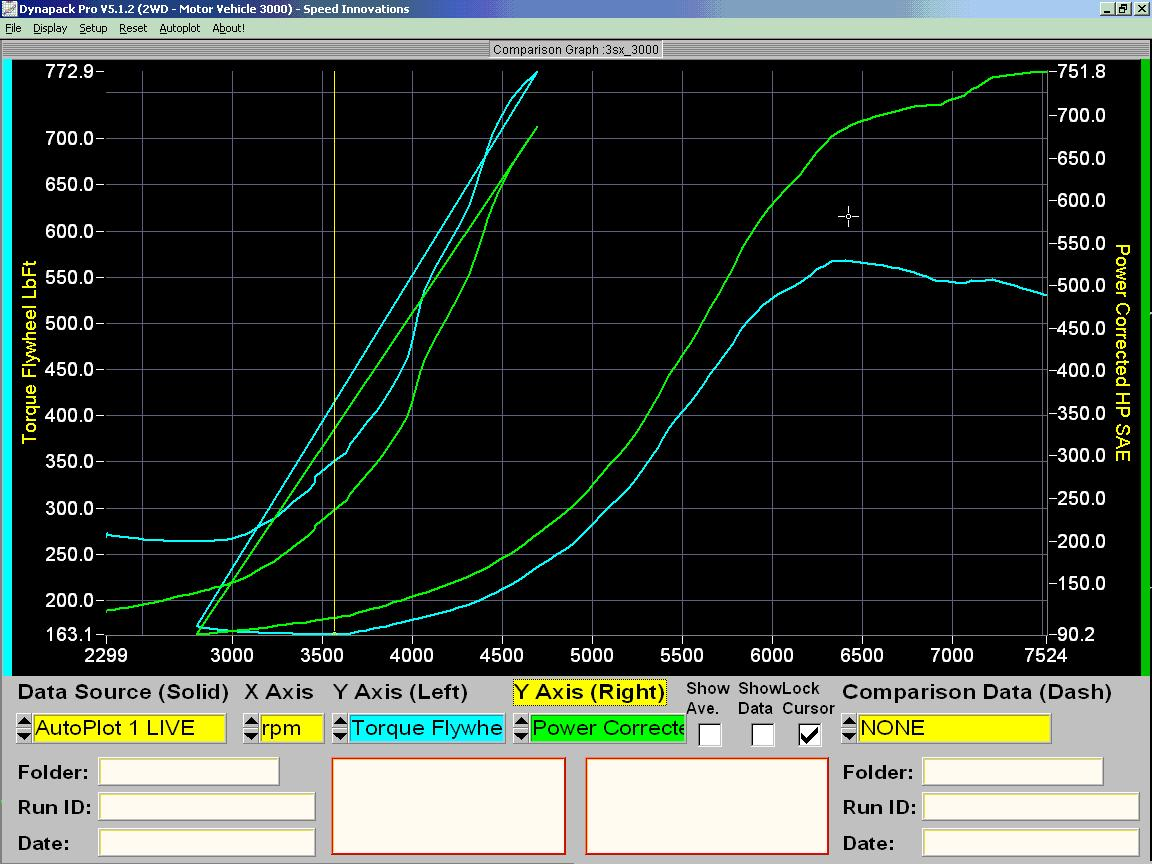 1993 Mitsubishi 3000GT FWD Turbo Conversion Dyno Results Graph