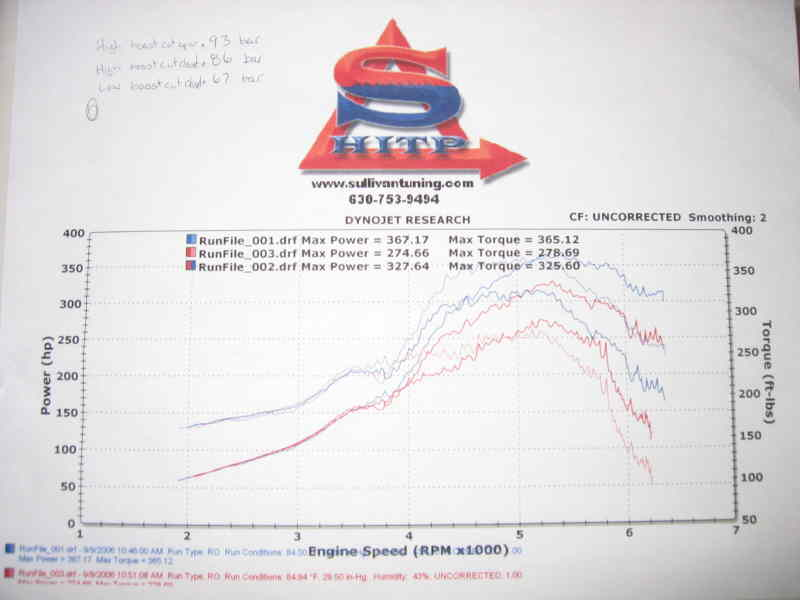 1995 Nissan Maxima SE Turbo Dyno Results Graph