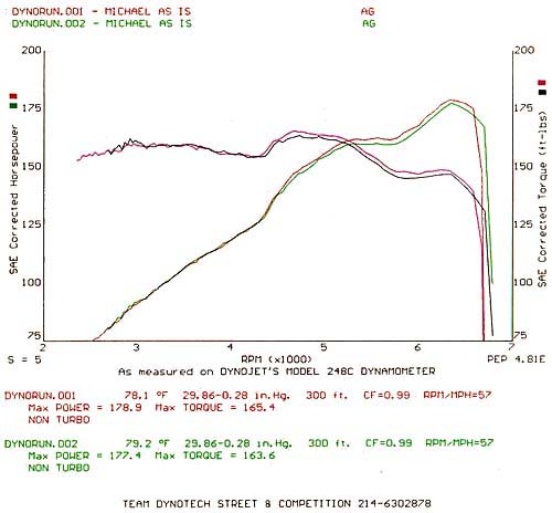 1995 Nissan 300ZX NA Dyno Results Graph