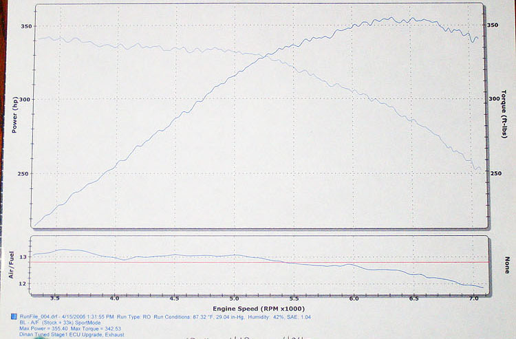 BMW Z8 Dyno Graph Results