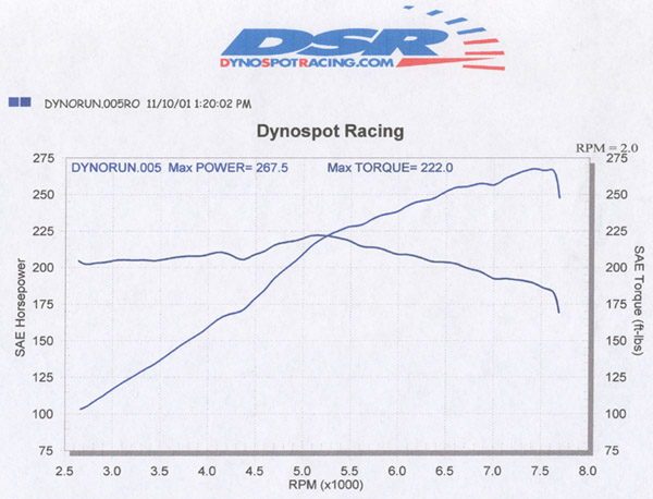 2001 BMW M Coupe  Dyno Results Graph