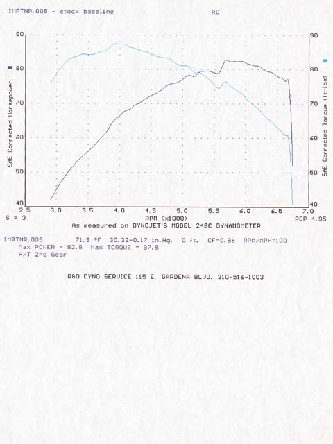 2003 Scion xB  Dyno Results Graph