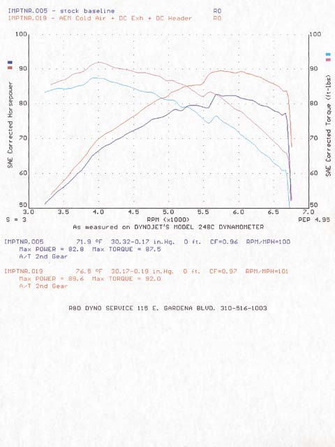 Scion xB Dyno Graph Results