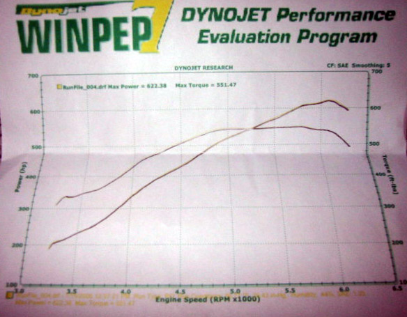2001 BMW M5 Supercharger Dyno Results Graph