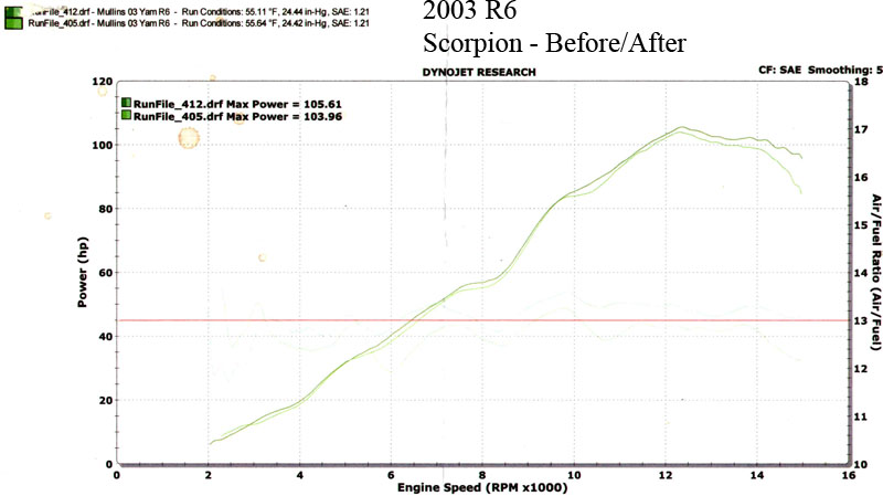 Yamaha YZF Dyno Graph Results