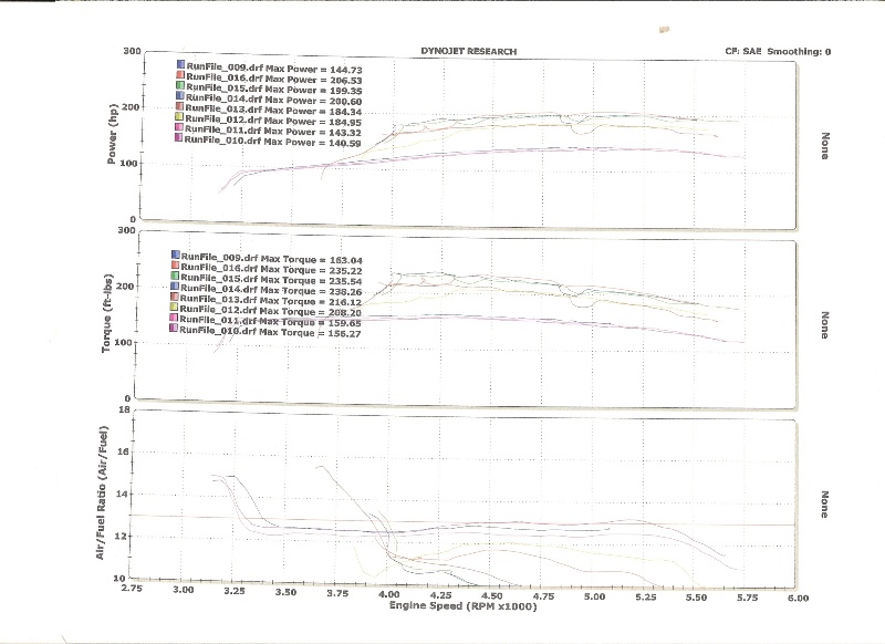 1995  Chevrolet Beretta Base Dyno Graph