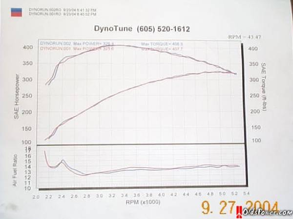 Oldsmobile Cutlass Supreme Dyno Graph Results