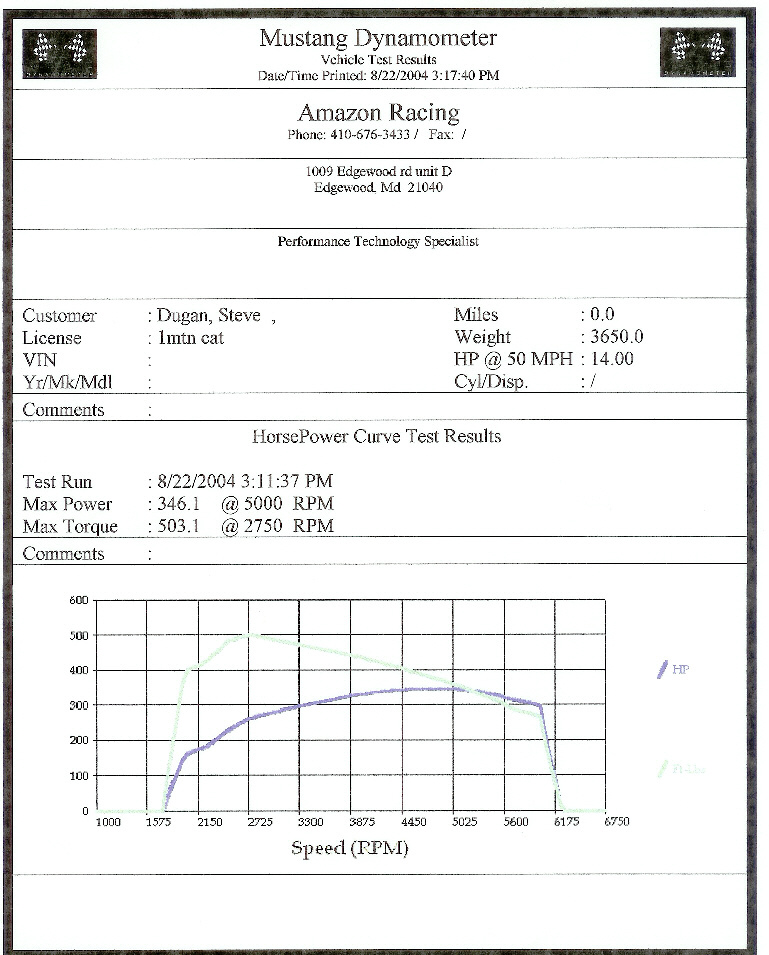 1996 Mercury Cougar XR7 Special Edition Dyno Results Graph