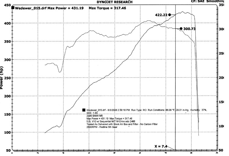 2006 BMW M5  Dyno Results Graph