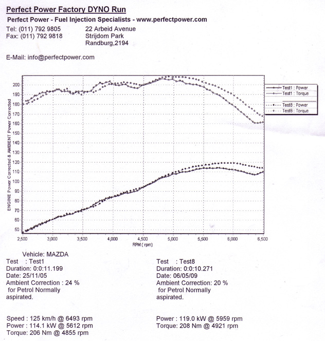 Mazda MX6 Dyno Graph Results