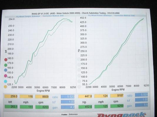 2000 Honda S2000 Vortech Supercharger Dyno Results Graph