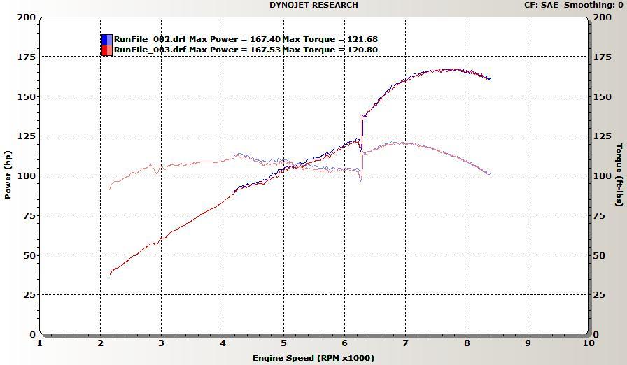 Lotus Elise Dyno Graph Results
